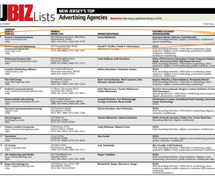 We are really proud to be ranked the #1 advertising agency in New Jersey by NJBIZ. Our amazing team makes it happen every day and all of the hard work pays off!